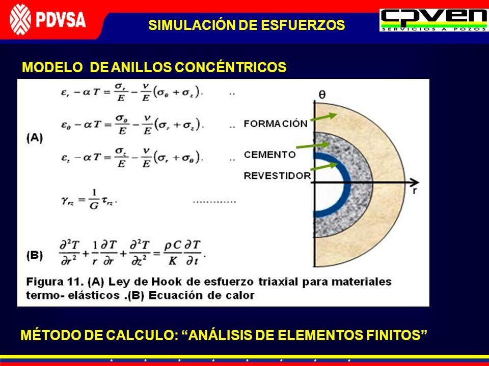 MODELO DE ANILLOS CONCÉNTRICOS MÉTODO DE CALCULO: ANÁLISIS DE ELEMENTOS FINITOS SIMULACIÓN DE ESFUERZOS