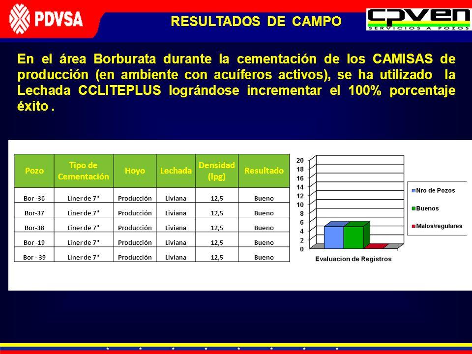 RESULTADOS DE CAMPO En el área Borburata durante la cementación de los CAMISAS de producción (en ambiente con acuíferos activos), se ha utilizado la L