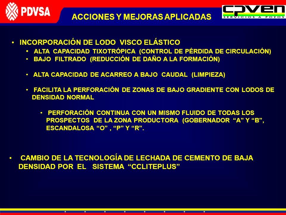 ACCIONES Y MEJORAS APLICADAS INCORPORACIÓN DE LODO VISCO ELÁSTICO ALTA CAPACIDAD TIXOTRÓPICA (CONTROL DE PÉRDIDA DE CIRCULACIÓN) BAJO FILTRADO (REDUCC