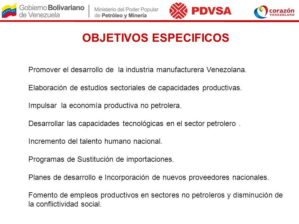 OBJETIVOS ESPECIFICOS Promover el desarrollo de la industria manufacturera Venezolana. Elaboración de estudios sectoriales de capacidades productivas.