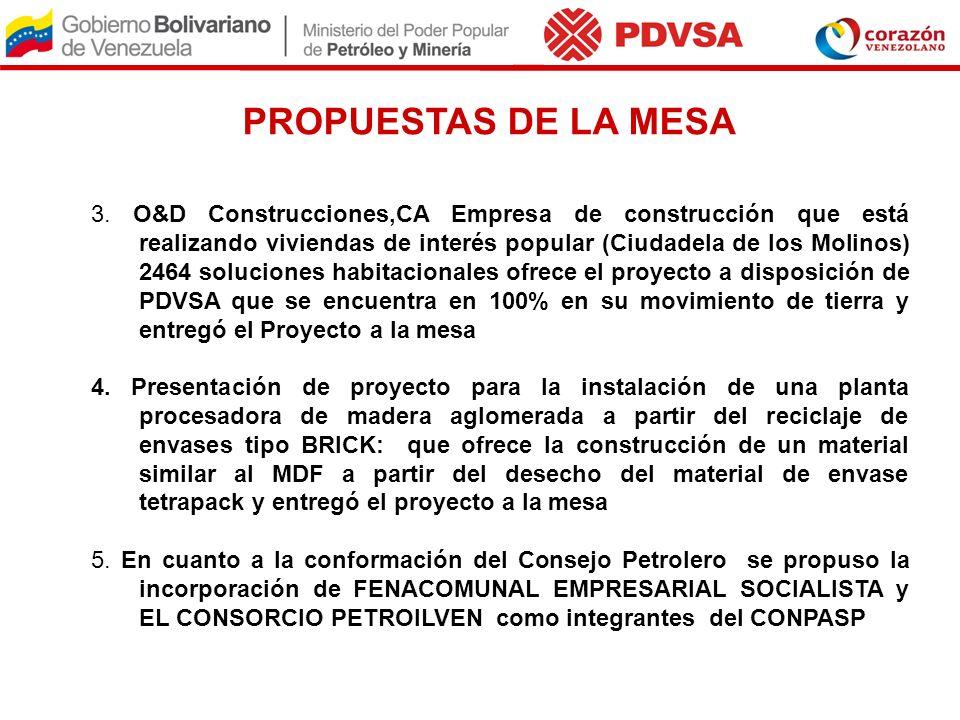 PROPUESTAS DE LA MESA 3. O&D Construcciones,CA Empresa de construcción que está realizando viviendas de interés popular (Ciudadela de los Molinos) 246
