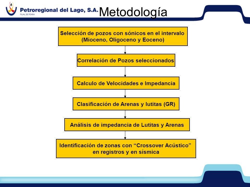 Metodología Selección de pozos con sónicos en el intervalo (Mioceno, Oligoceno y Eoceno) Correlación de Pozos seleccionados Clasificación de Arenas y