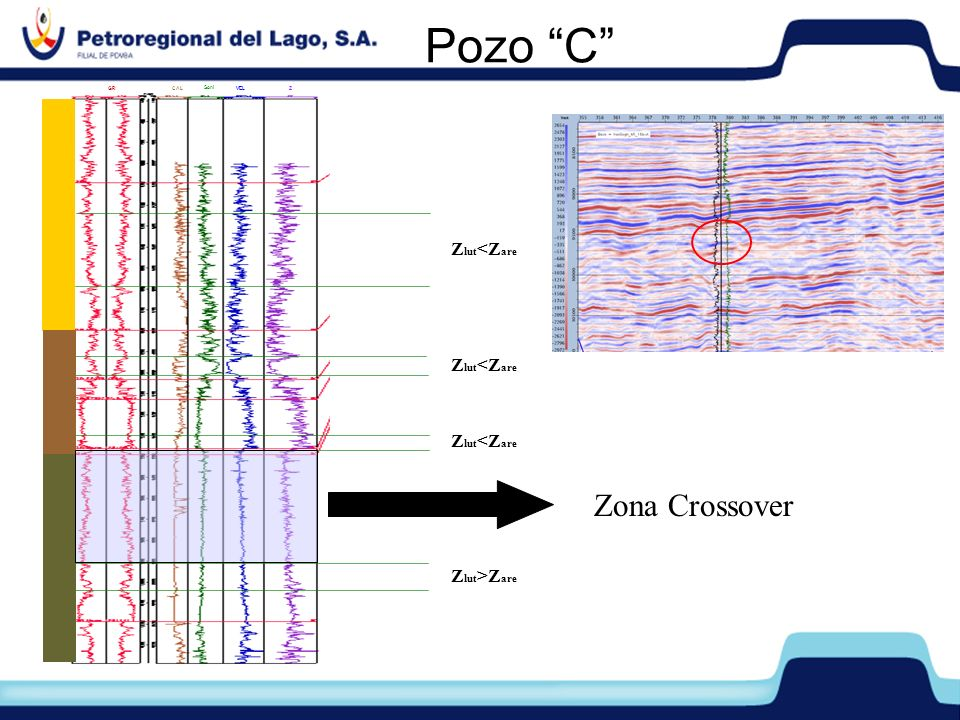 Pozo C Z lut >Z are Z lut <Z are Zona Crossover GRCAL Soni VELZ