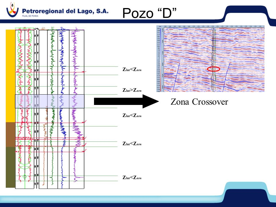 Pozo D Z lut >Z are Z lut <Z are Zona Crossover GRCAL Soni VELZ