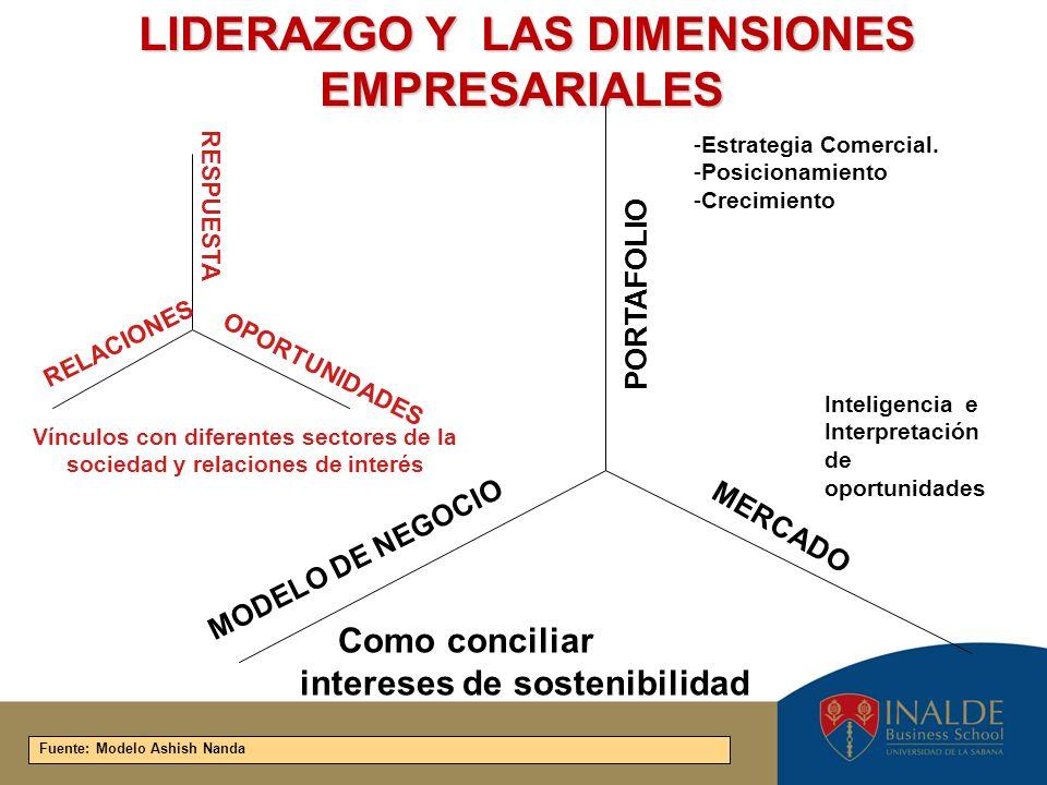 LIDERAZGO Y LAS DIMENSIONES EMPRESARIALES LIDERAZGO Y LAS DIMENSIONES EMPRESARIALES Como conciliar intereses de sostenibilidad Inteligencia e Interpre