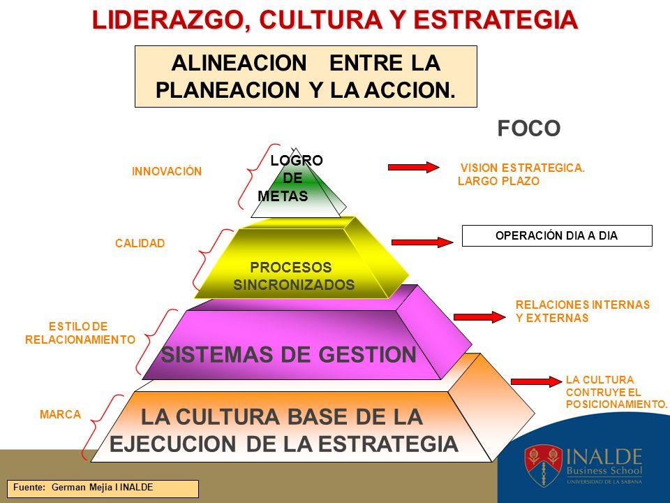 LA CULTURA CONTRUYE EL POSICIONAMIENTO. LOGRO DE METAS VISION ESTRATEGICA. LARGO PLAZO INNOVACIÓN PROCESOS SINCRONIZADOS SISTEMAS DE GESTION LA CULTUR