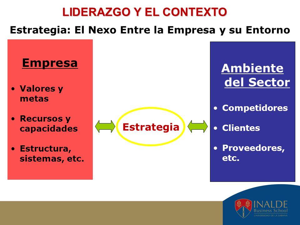 Empresa Valores y metas Recursos y capacidades Estructura, sistemas, etc. Estrategia: El Nexo Entre la Empresa y su Entorno Ambiente del Sector Compet