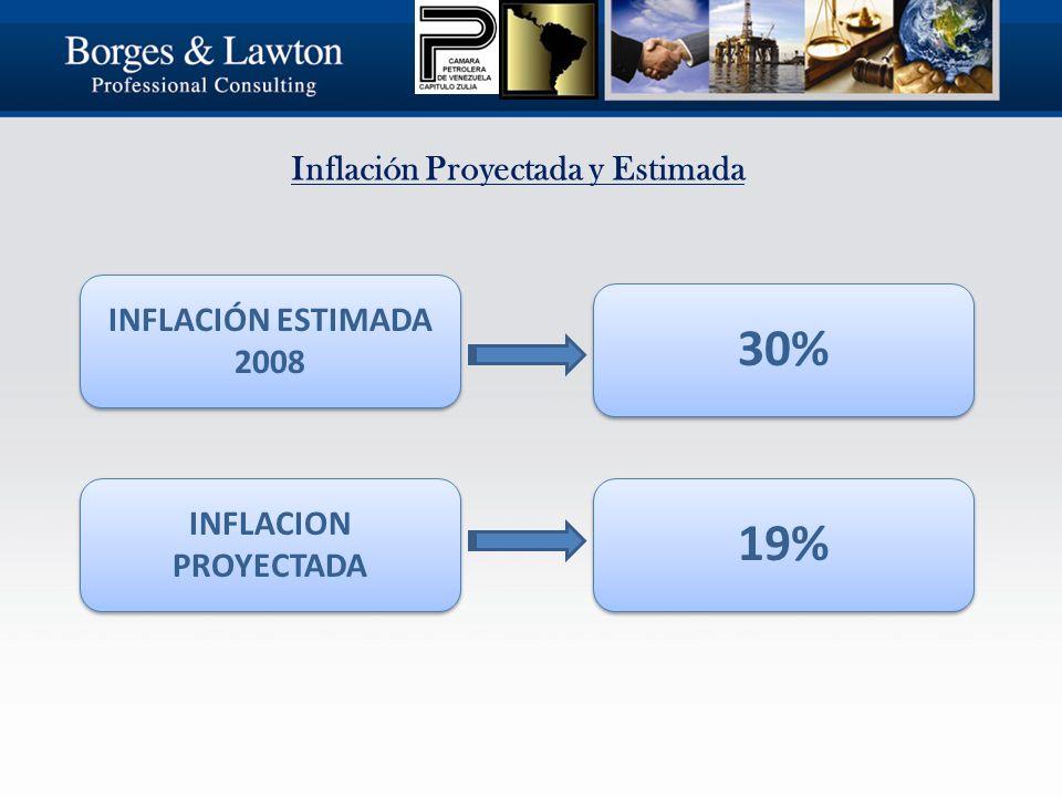Inflación Proyectada y Estimada INFLACIÓN ESTIMADA 2008 INFLACION PROYECTADA 30%19%