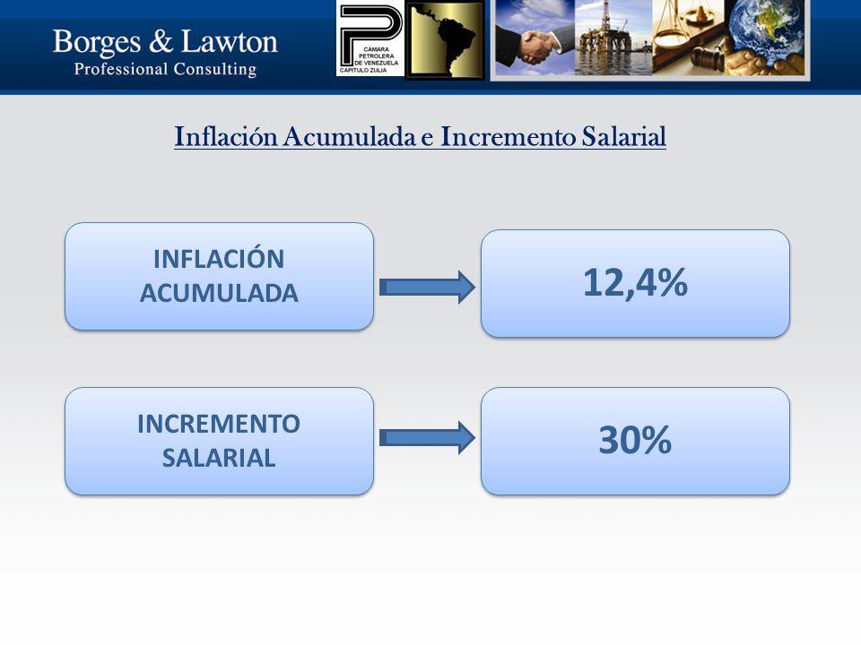 Inflación Acumulada e Incremento Salarial INFLACIÓN ACUMULADA INCREMENTO SALARIAL 12,4%30%