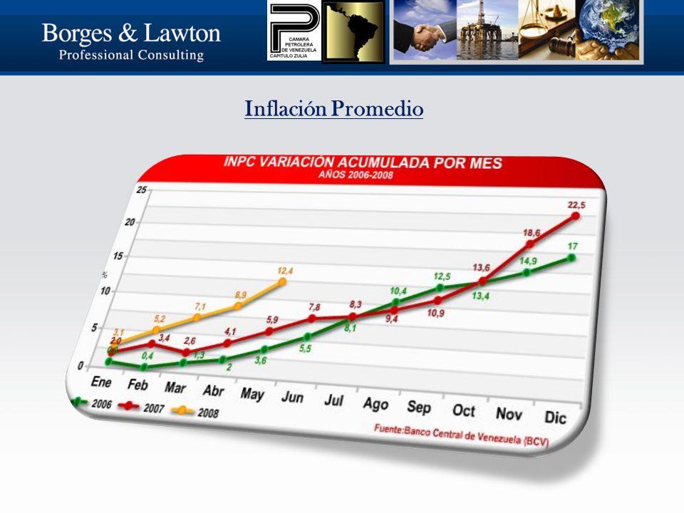 Inflación Promedio