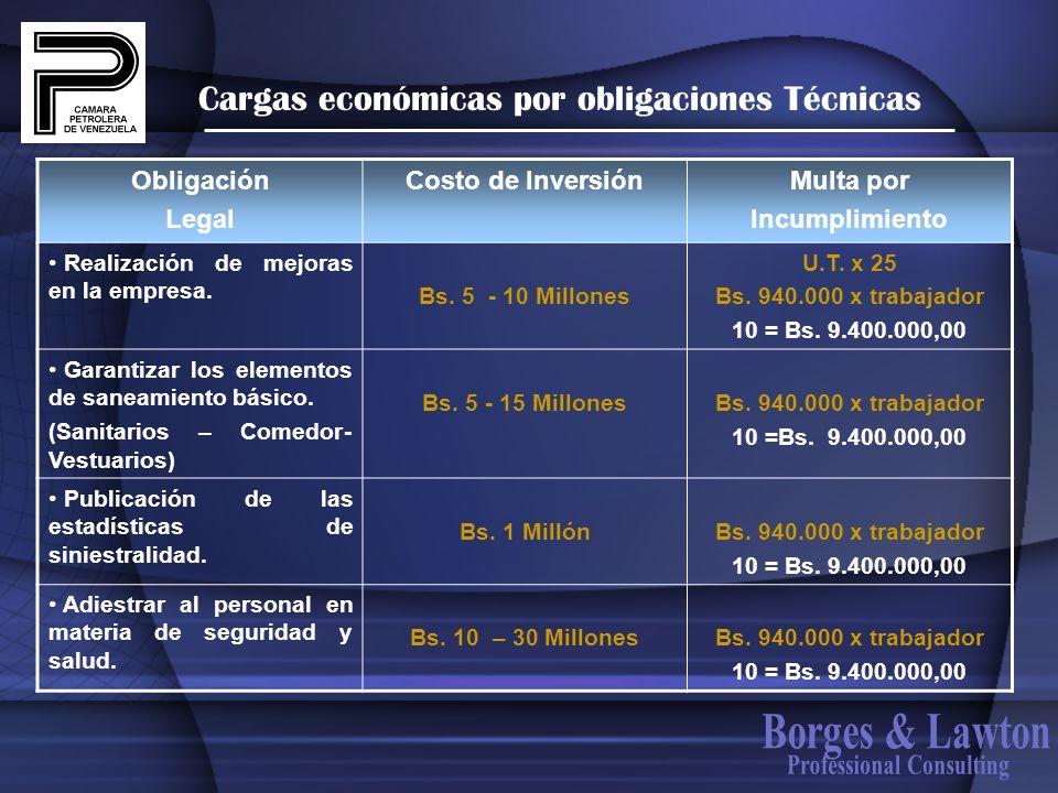 Cargas económicas por obligaciones Técnicas Obligación Legal Costo de InversiónMulta por Incumplimiento Realización de mejoras en la empresa. Bs. 5 -