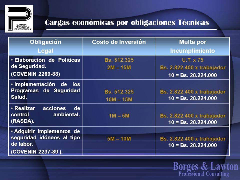 Cargas económicas por obligaciones Técnicas Obligación Legal Costo de InversiónMulta por Incumplimiento Elaboración de Políticas de Seguridad. (COVENI