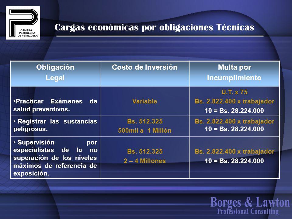 Cargas económicas por obligaciones Técnicas Obligación Legal Costo de InversiónMulta por Incumplimiento Practicar Exámenes de salud preventivos. Varia