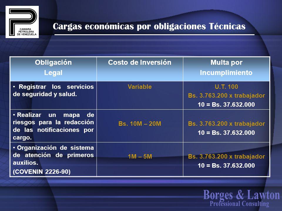 Cargas económicas por obligaciones Técnicas Obligación Legal Costo de InversiónMulta por Incumplimiento Registrar los servicios de seguridad y salud.