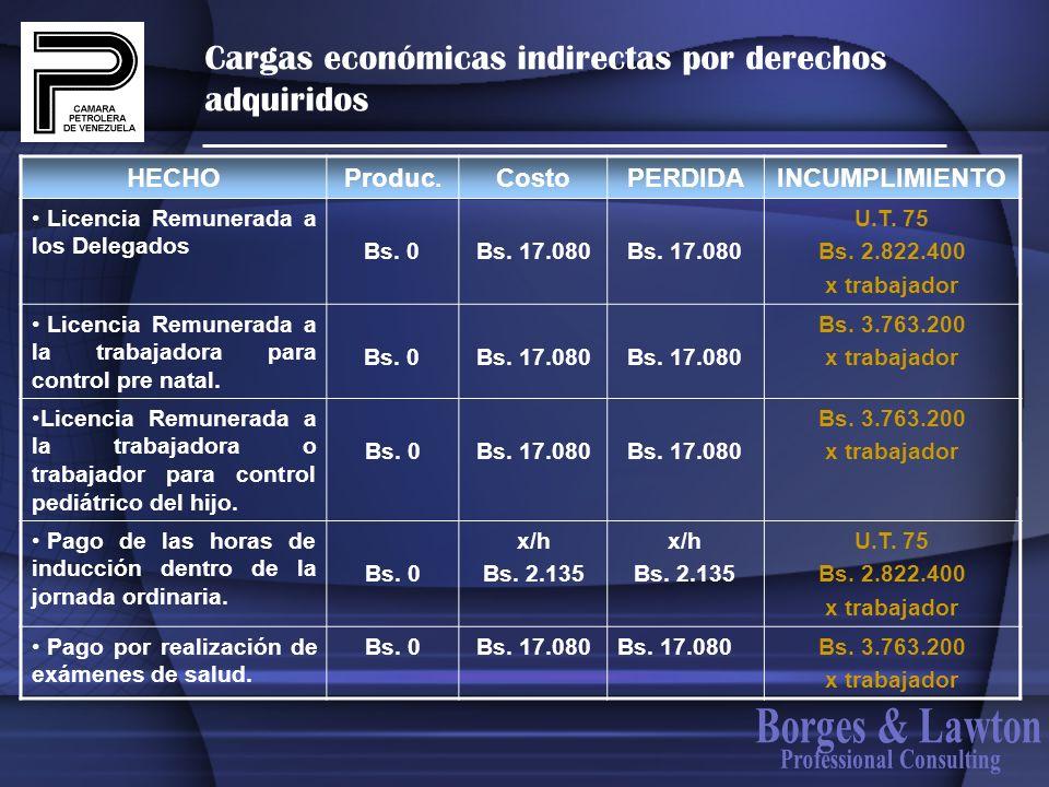 Cargas económicas indirectas por derechos adquiridos HECHOProduc.CostoPERDIDAINCUMPLIMIENTO Licencia Remunerada a los Delegados Bs. 0Bs. 17.080 U.T. 7