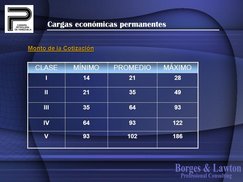 Cargas económicas permanentes Monto de la Cotización CLASEMÍNIMOPROMEDIOMÁXIMO I142128 II213549 III356493 IV6493122 V93102186
