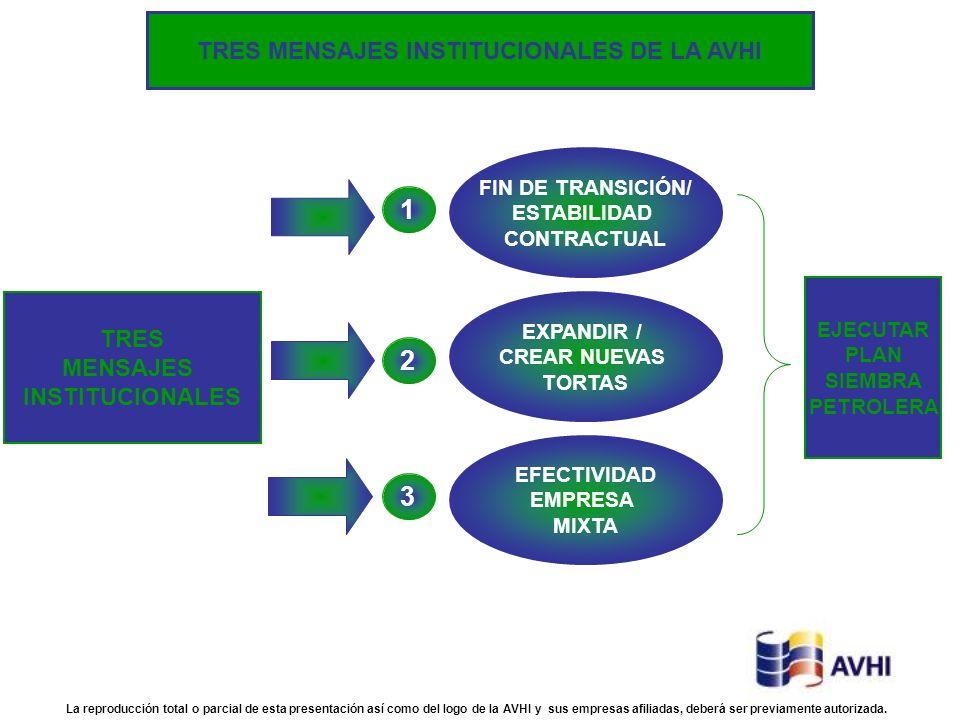 TRES MENSAJES INSTITUCIONALES FIN DE TRANSICIÓN/ ESTABILIDAD CONTRACTUAL EFECTIVIDAD EMPRESA MIXTA EXPANDIR / CREAR NUEVAS TORTAS 1 3 2 EJECUTAR PLAN