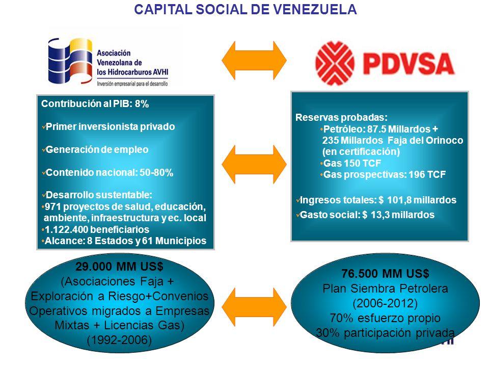 29.000 MM US$ (Asociaciones Faja + Exploración a Riesgo+Convenios Operativos migrados a Empresas Mixtas + Licencias Gas) (1992-2006) 76.500 MM US$ Pla