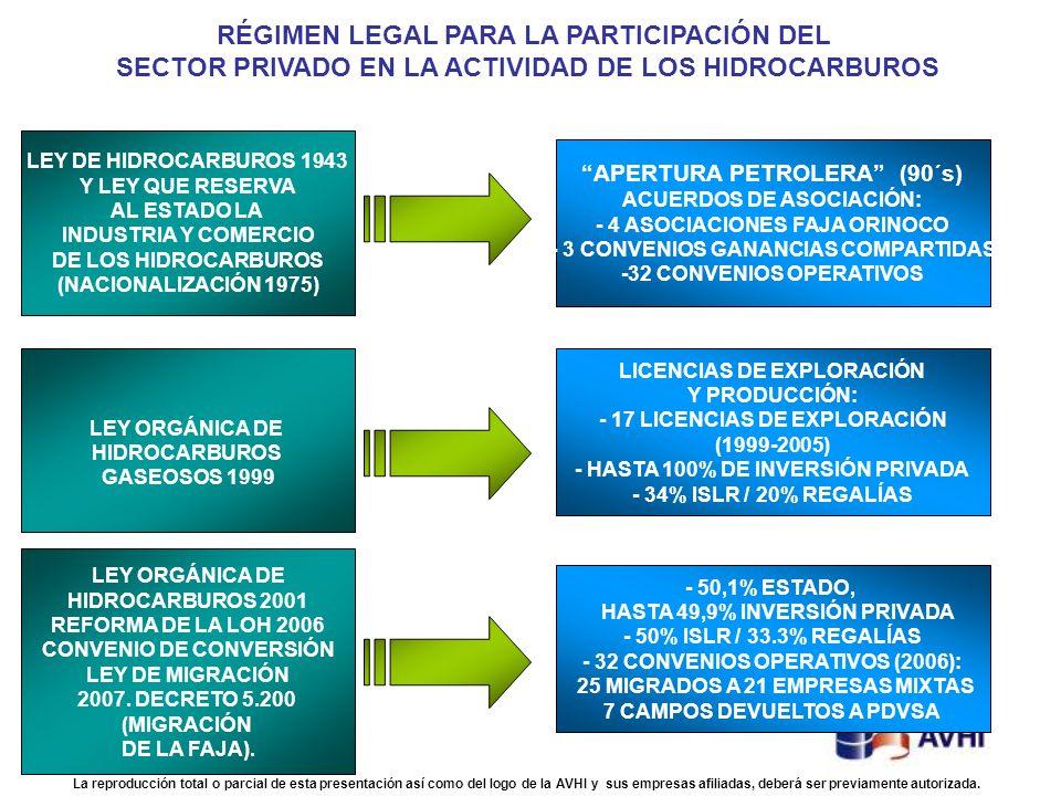 LEY DE HIDROCARBUROS 1943 Y LEY QUE RESERVA AL ESTADO LA INDUSTRIA Y COMERCIO DE LOS HIDROCARBUROS (NACIONALIZACIÓN 1975) LEY ORGÁNICA DE HIDROCARBURO
