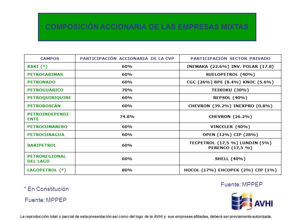 CAMPOSPARTICIPACIÓN ACCIONARIA DE LA CVPPARTICIPACIÓN SECTOR PRIVADO KAKI (*)60%INEMAKA (22.6%) INV. POLAR (17.8) PETROCABIMAS60%SUELOPETROL (40%) PET