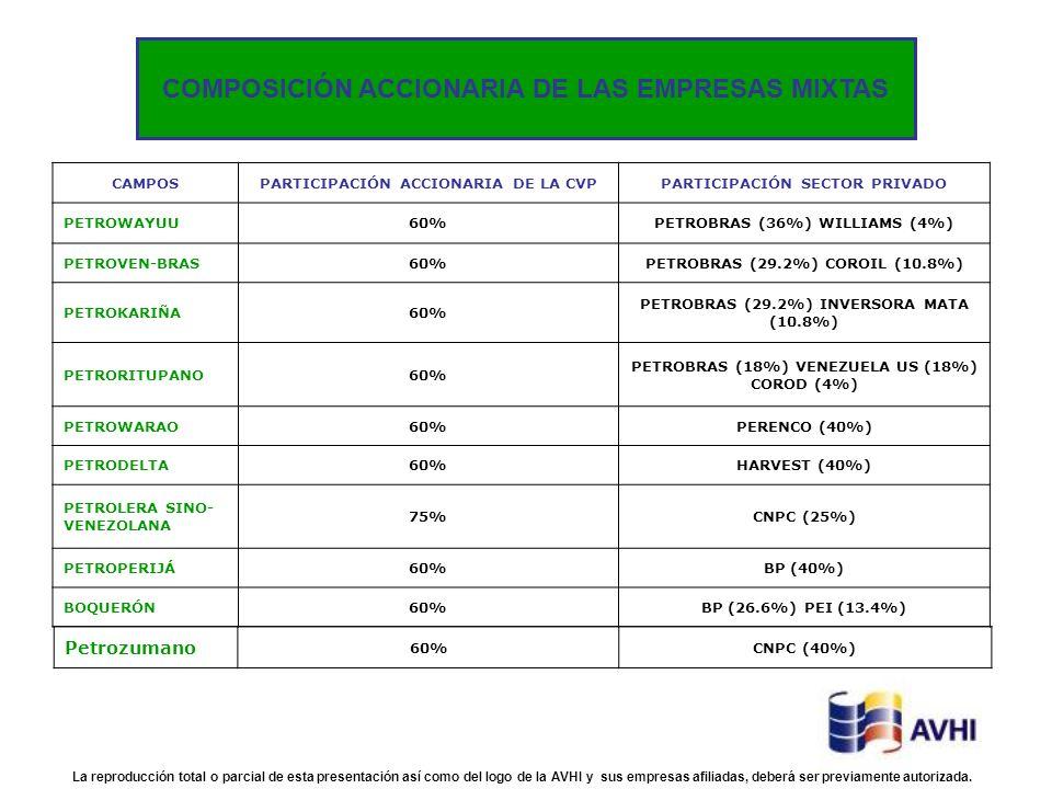 CAMPOSPARTICIPACIÓN ACCIONARIA DE LA CVPPARTICIPACIÓN SECTOR PRIVADO PETROWAYUU60%PETROBRAS (36%) WILLIAMS (4%) PETROVEN-BRAS60%PETROBRAS (29.2%) CORO