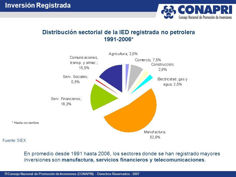 Consejo Nacional de Promoción de Inversiones (CONAPRI) - Derechos Reservados - 2007 En promedio desde 1991 hasta 2006, los sectores donde se han registrado mayores inversiones son manufactura, servicios financieros y telecomunicaciones.