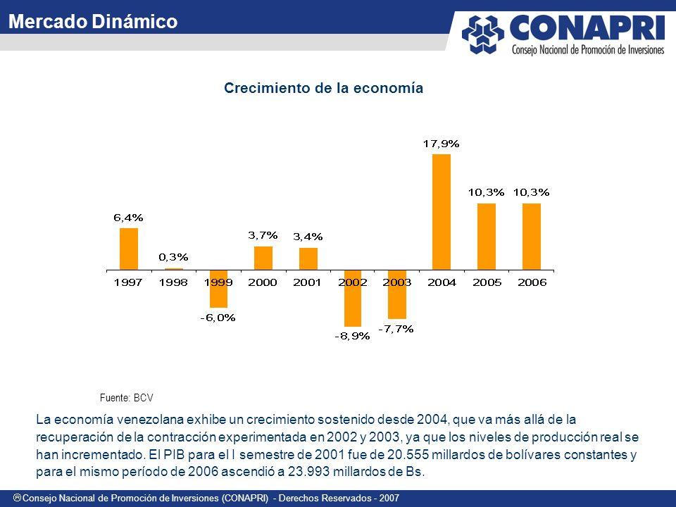 Consejo Nacional de Promoción de Inversiones (CONAPRI) - Derechos Reservados - 2007 Fuente: BCV Crecimiento de la economía La economía venezolana exhibe un crecimiento sostenido desde 2004, que va más allá de la recuperación de la contracción experimentada en 2002 y 2003, ya que los niveles de producción real se han incrementado.