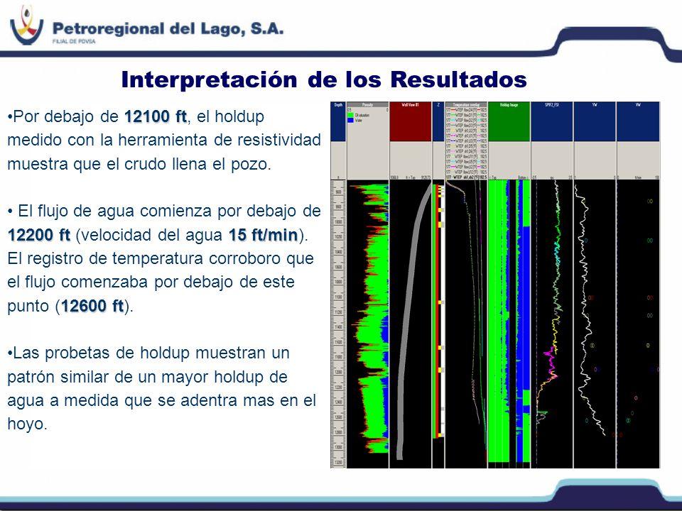 Se observó flujo cruzado en la condición de no flujo, con flujo desde la lectura más profunda al tope de la rejilla.