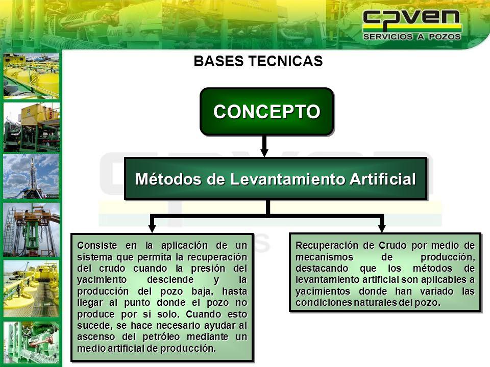 CONCEPTOCONCEPTO Métodos de Levantamiento Artificial Recuperación de Crudo por medio de mecanismos de producción, destacando que los métodos de levant