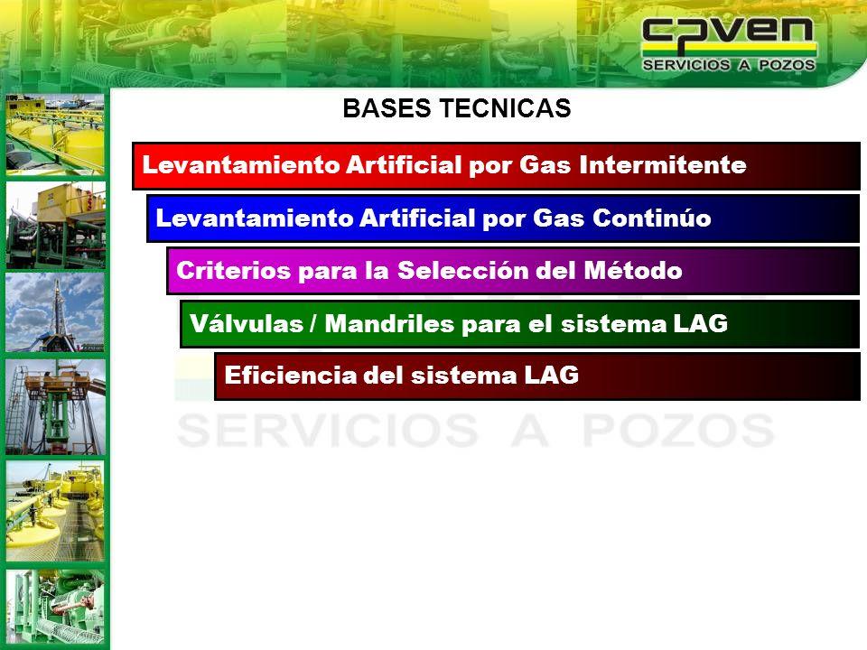 Levantamiento Artificial por Gas Continúo Criterios para la Selección del Método Válvulas / Mandriles para el sistema LAG Eficiencia del sistema LAG L