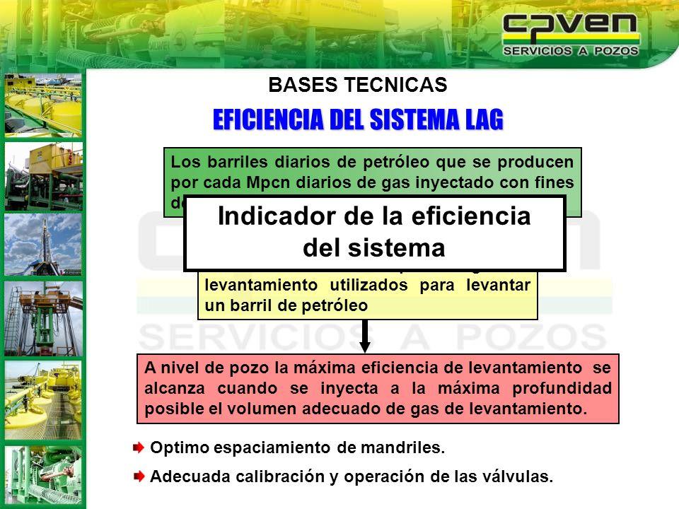 EFICIENCIA DEL SISTEMA LAG Los barriles diarios de petróleo que se producen por cada Mpcn diarios de gas inyectado con fines de levantamiento. Contabi