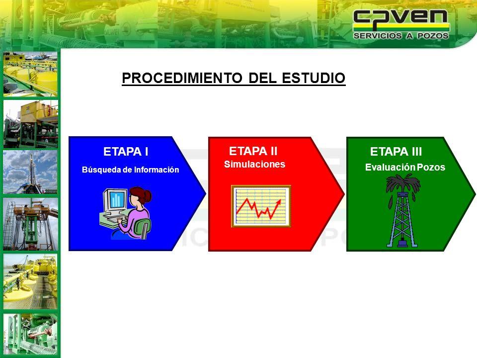PROCEDIMIENTO DEL ESTUDIO ETAPA I ETAPA III ETAPA II Búsqueda de Información Evaluación Pozos Simulaciones
