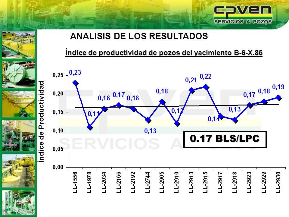 Índice de Productividad Índice de productividad de pozos del yacimiento B-6-X.85 0.17 BLS/LPC ANALISIS DE LOS RESULTADOS