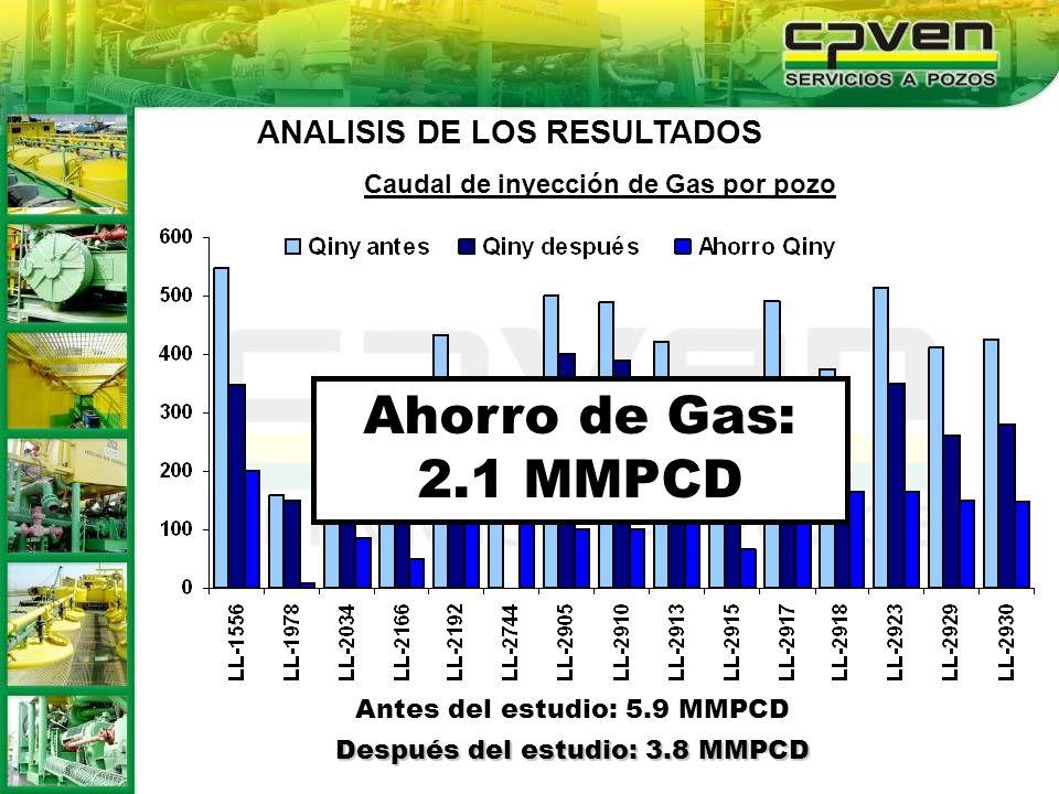 Caudal de inyección de Gas por pozo Antes del estudio: 5.9 MMPCD Después del estudio: 3.8 MMPCD Ahorro de Gas: 2.1 MMPCD ANALISIS DE LOS RESULTADOS