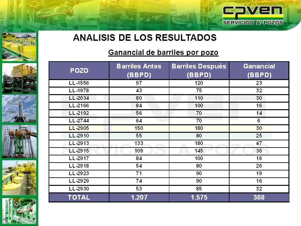 Ganancial de barriles por pozo ANALISIS DE LOS RESULTADOS