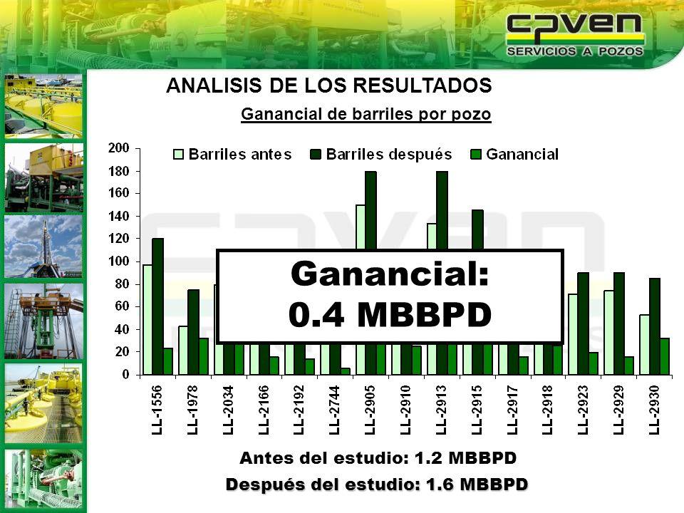 Ganancial de barriles por pozo Antes del estudio: 1.2 MBBPD Después del estudio: 1.6 MBBPD Ganancial: 0.4 MBBPD ANALISIS DE LOS RESULTADOS