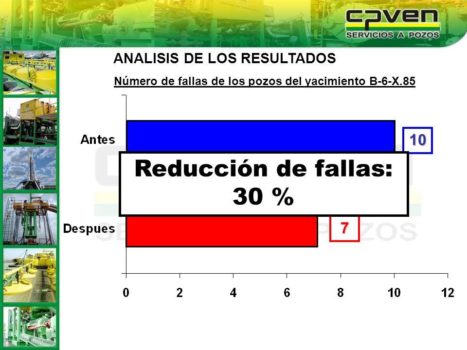 7 10 Número de fallas de los pozos del yacimiento B-6-X.85 ANALISIS DE LOS RESULTADOS Reducción de fallas: 30 %