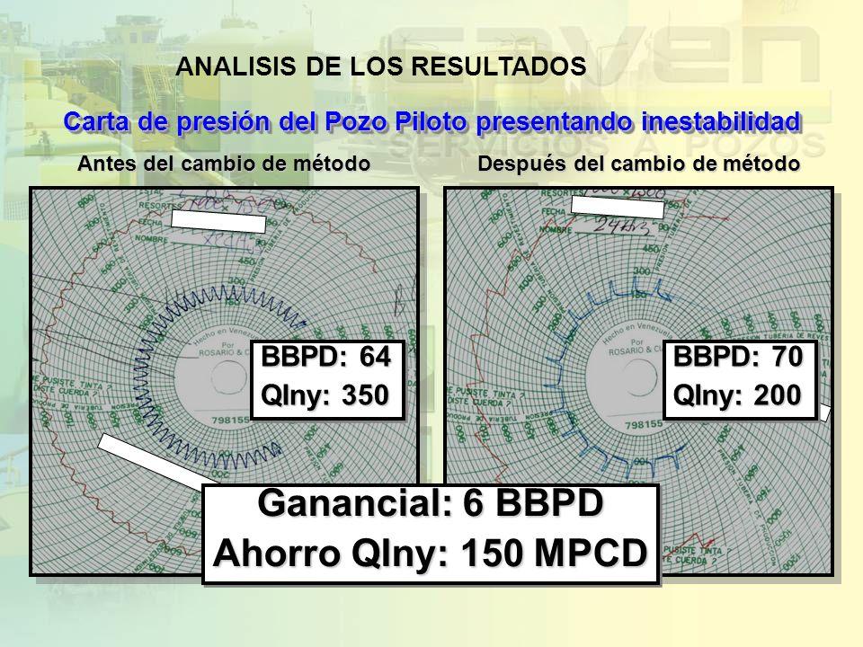 Antes del cambio de método Después del cambio de método Carta de presión del Pozo Piloto presentando inestabilidad BBPD: 64 QIny: 350 BBPD: 64 QIny: 3