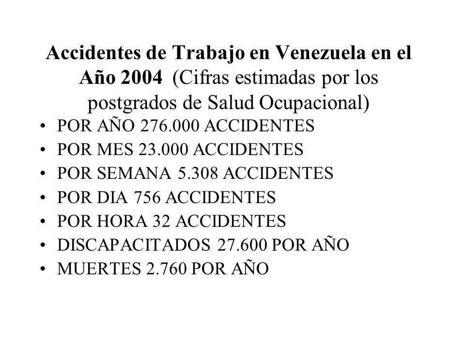 Accidentes de Trabajo en Venezuela en el Año 2004 (Cifras estimadas por los postgrados de Salud Ocupacional) POR AÑO 276.000 ACCIDENTES POR MES 23.000