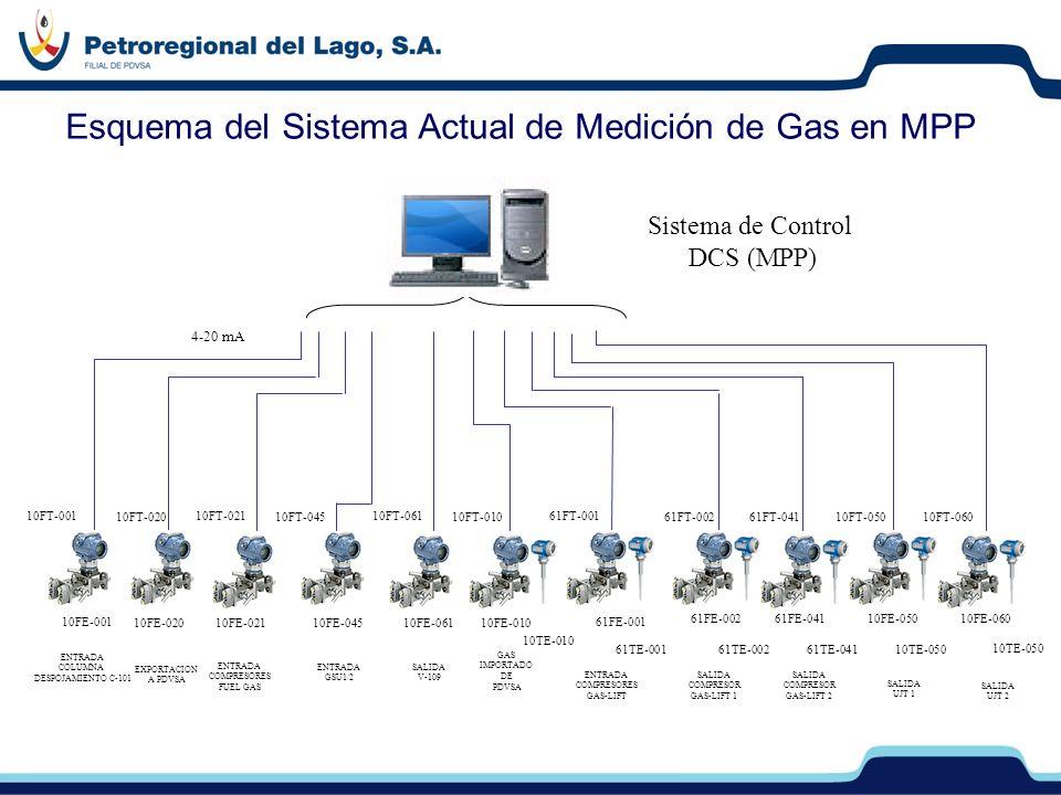 Esquema del Sistema Actual de Medición de Gas en MPP 10FT-001 10FT-020 10FT-021 10FT-045 10FT-061 10FT-010 61FT-001 61FT-00261FT-041 10FE-02010FE-0211