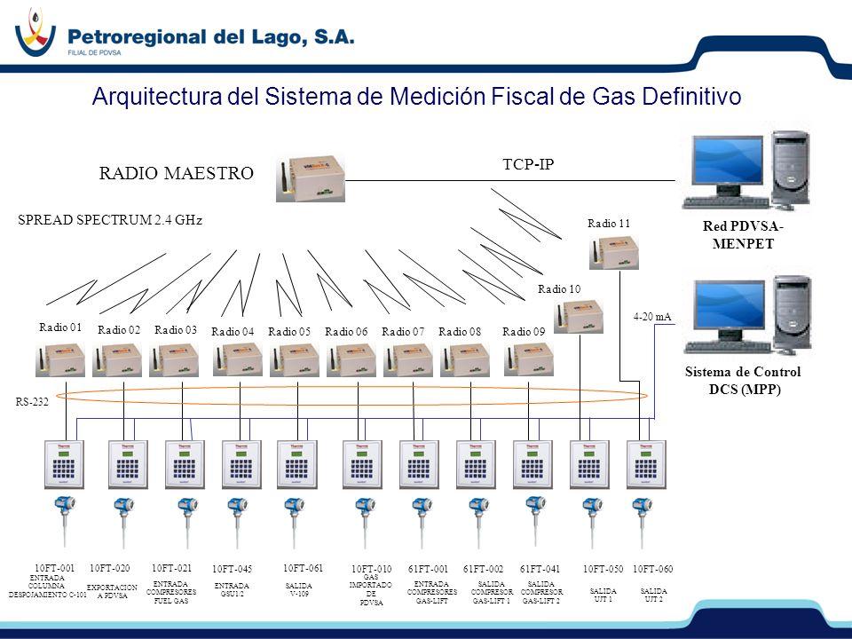 SPREAD SPECTRUM 2.4 GHz RS-232 4-20 mA Arquitectura del Sistema de Medición Fiscal de Gas Definitivo TCP-IP Red PDVSA- MENPET Sistema de Control DCS (