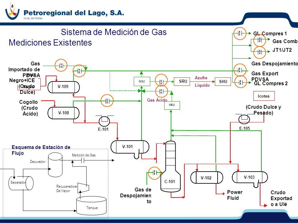 Sistema de Medición de Gas Mediciones Existentes Rio Negro Cogollo GSU Sweet Gas Power Fluid VRU Icotea V-109 V-108 V-101 E-101 C-101 V-102 V-103 E-10