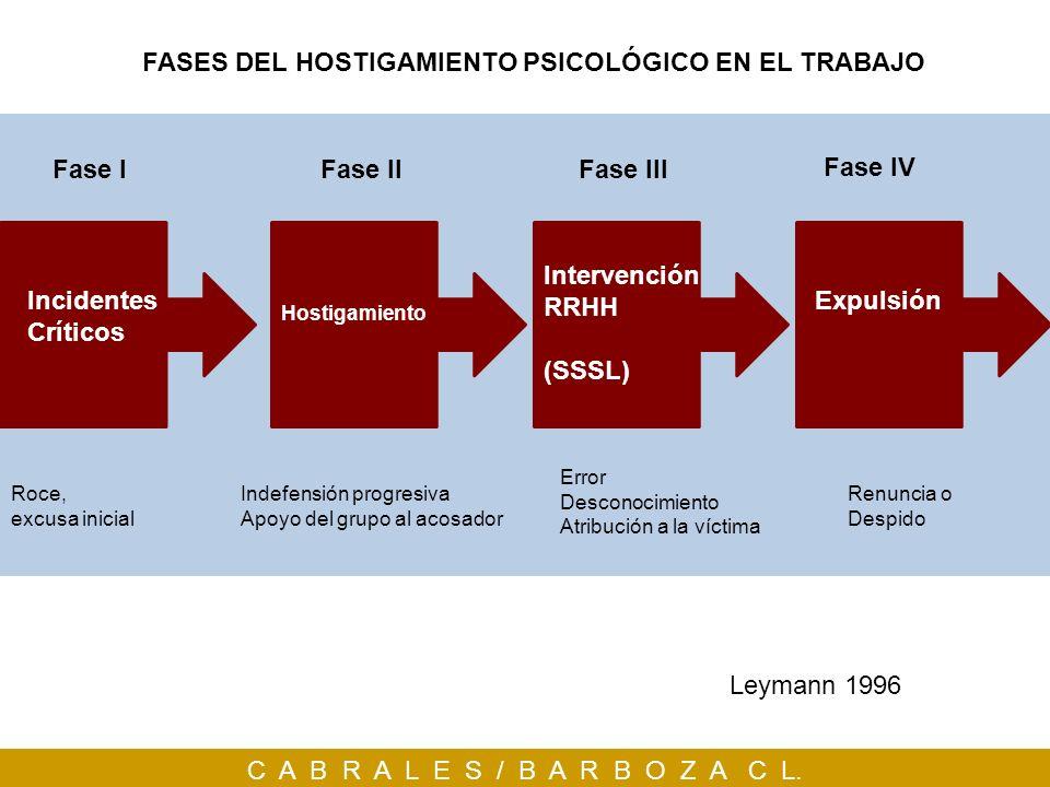 C A B R A L E S / B A R B O Z A C L. Fase IFase IIIFase II Fase IV Leymann 1996 Incidentes Críticos Roce, excusa inicial Hostigamiento Indefensión pro