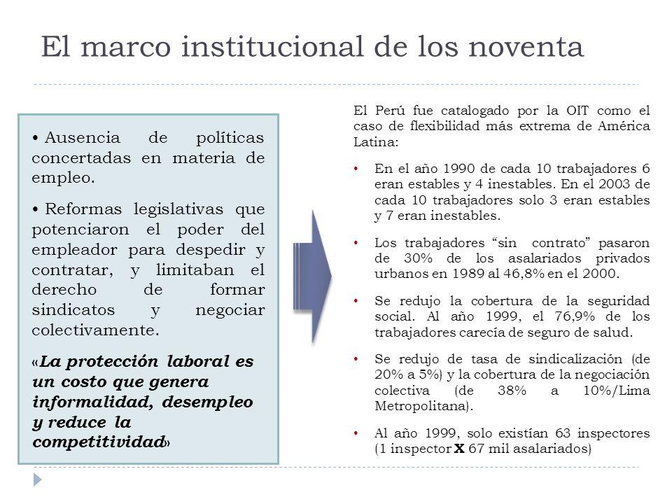 El marco institucional de los noventa Ausencia de políticas concertadas en materia de empleo.