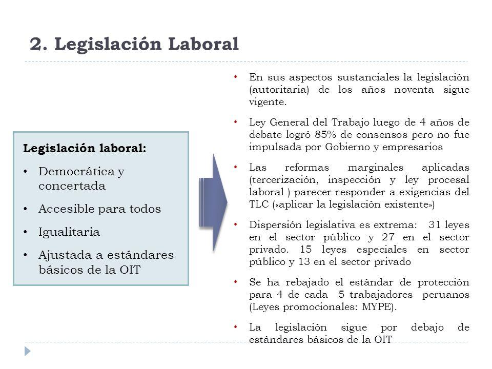 2. Legislación Laboral Legislación laboral: Democrática y concertada Accesible para todos Igualitaria Ajustada a estándares básicos de la OIT En sus a