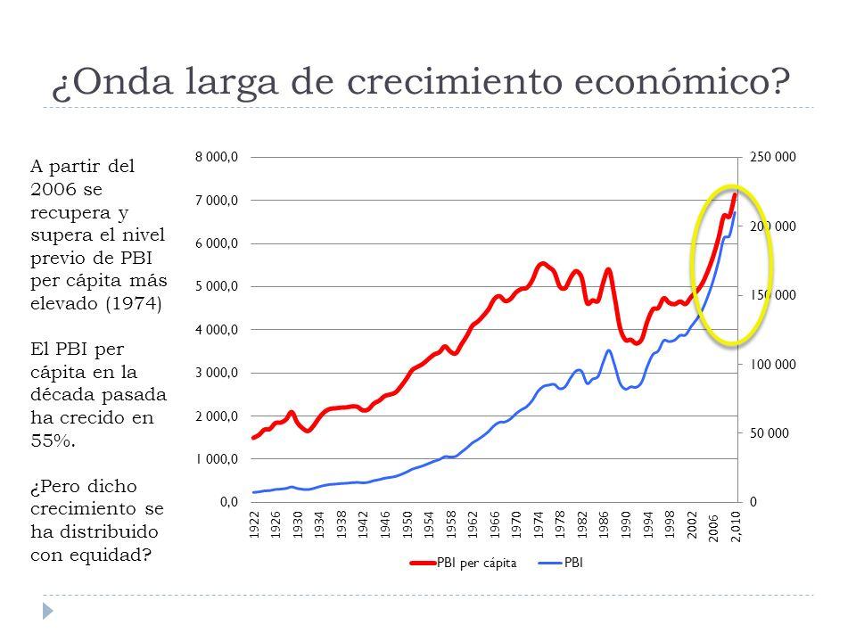 ¿Onda larga de crecimiento económico.