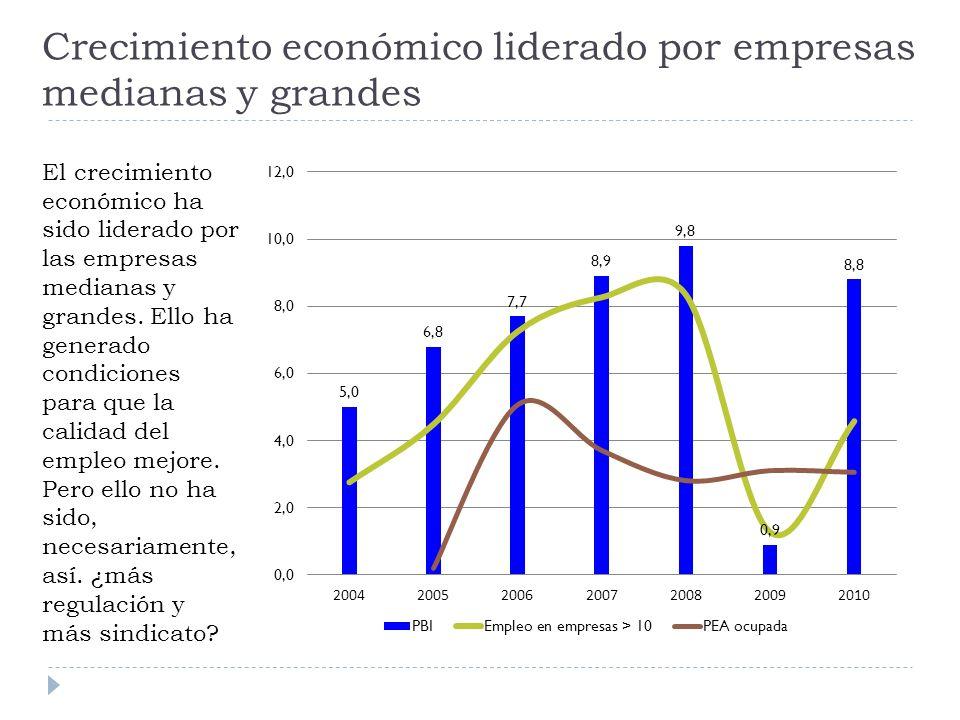 Crecimiento económico liderado por empresas medianas y grandes El crecimiento económico ha sido liderado por las empresas medianas y grandes.