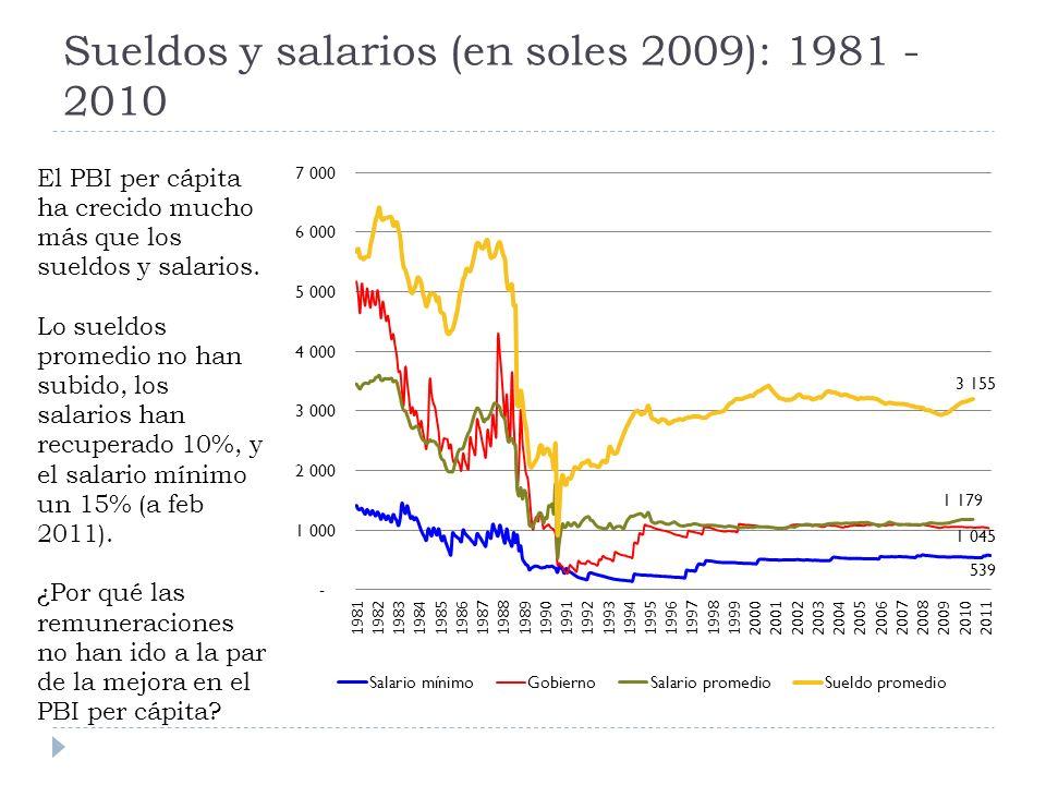 Sueldos y salarios (en soles 2009): 1981 - 2010 El PBI per cápita ha crecido mucho más que los sueldos y salarios.