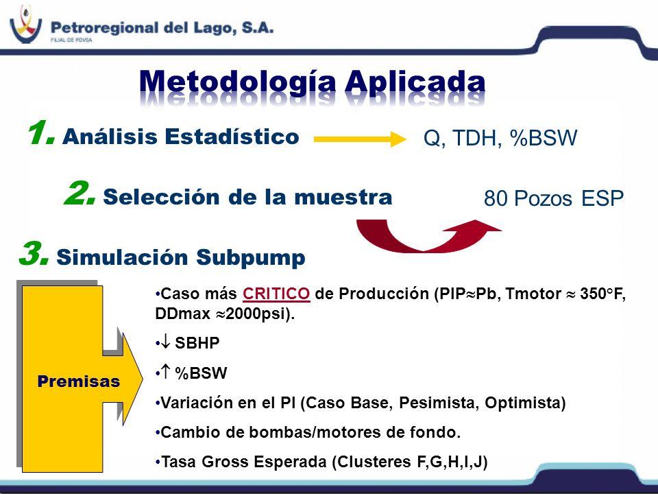 1. Análisis Estadístico Q, TDH, %BSW 2. Selección de la muestra 80 Pozos ESP 3. Simulación Subpump Caso más CRITICO de Producción (PIP Pb, Tmotor 350°