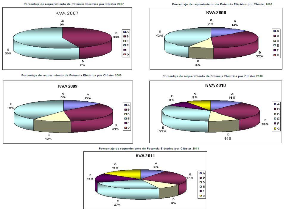 Data del Pozo: **Trayectoria del pozo **Ubicación de la BES **Tope de las perforaciones **Orkiszewski como correlación para la tubería. **Presencia de